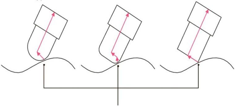 трёхмерная (упреждающая) компенсация режущего инструмента