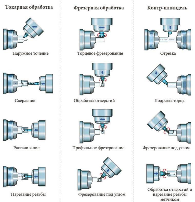 Примеры токарной и фрезерной обработки, контршпиндель