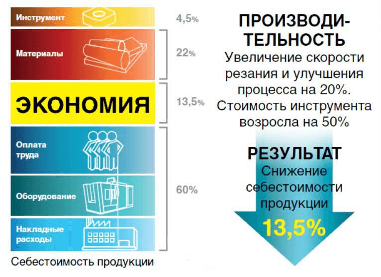 Экономическая эффективность применения металлорежущего инструмента